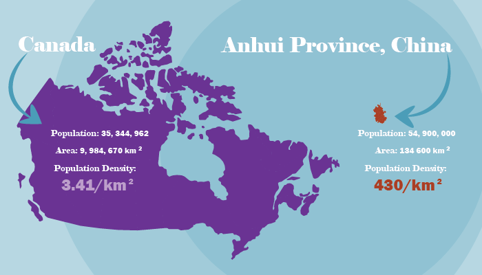 The Population Density of Canada Vs. Anhui Province, China.